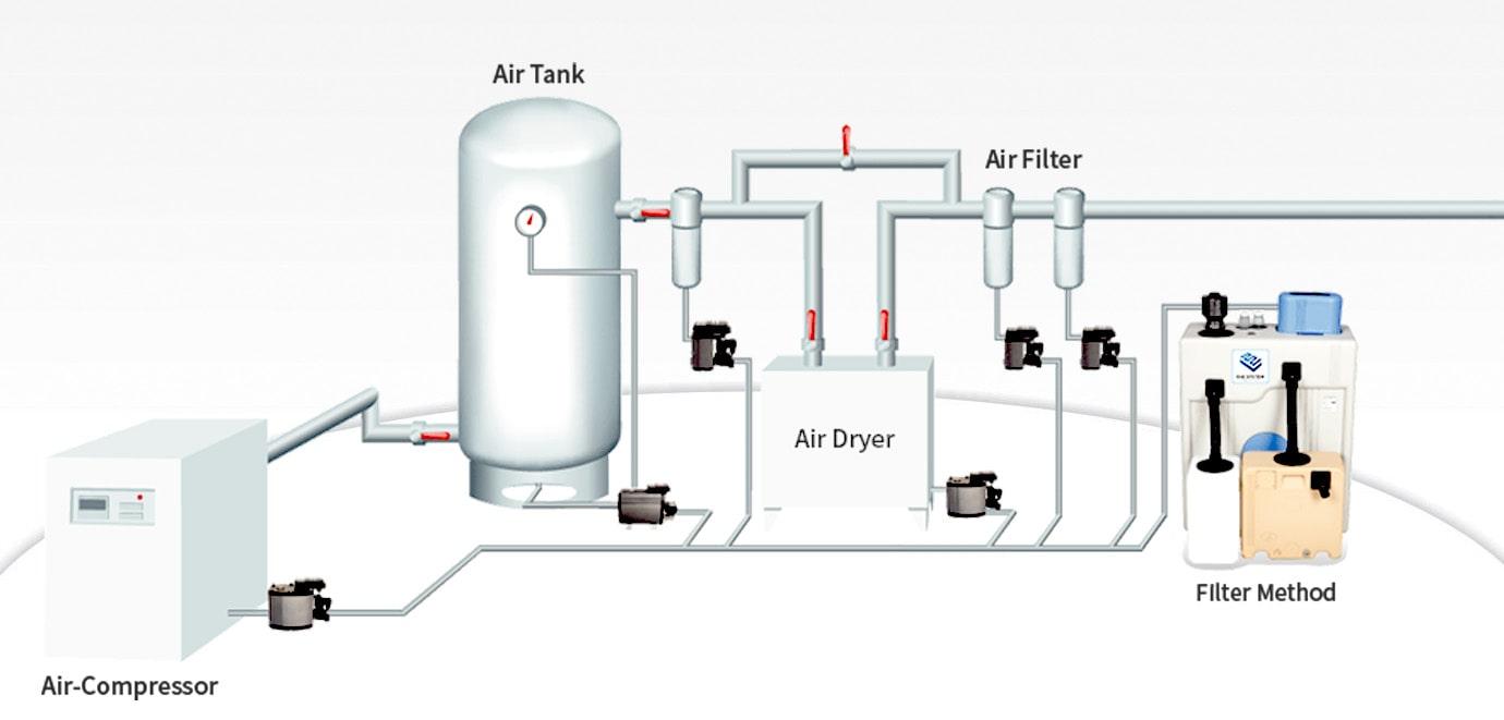 Zero Air Loss Level sensing Auto Drain Valve Air Compressor Plumbing Diagram on